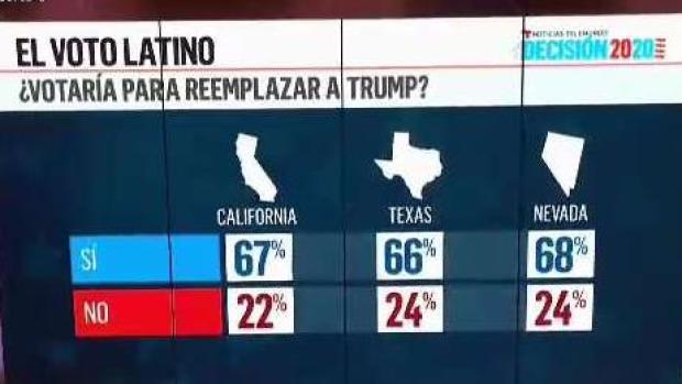 [TLMD - LV] Encuesta de Telemundo sobre el voto latino