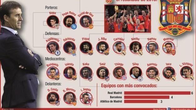 Con sorpresas, España presenta su selección