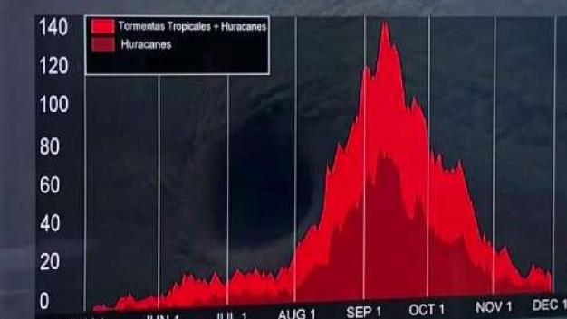 """¿Cuándo es el """"pico"""" de la temporada de huracanes?"""